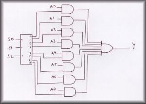 logic diagram of 3-to-8 decoder implementation:
